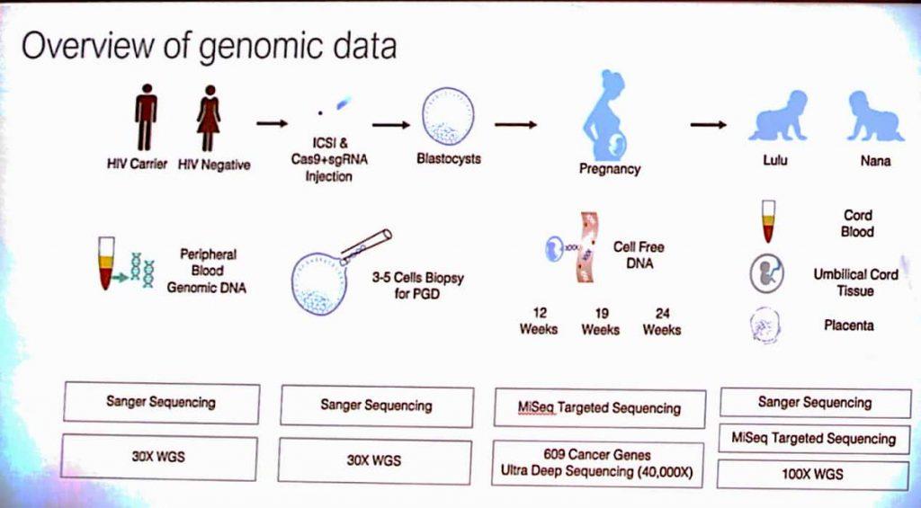 genomic grafic